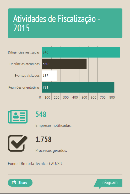 InfograficoFiscalizacao2016